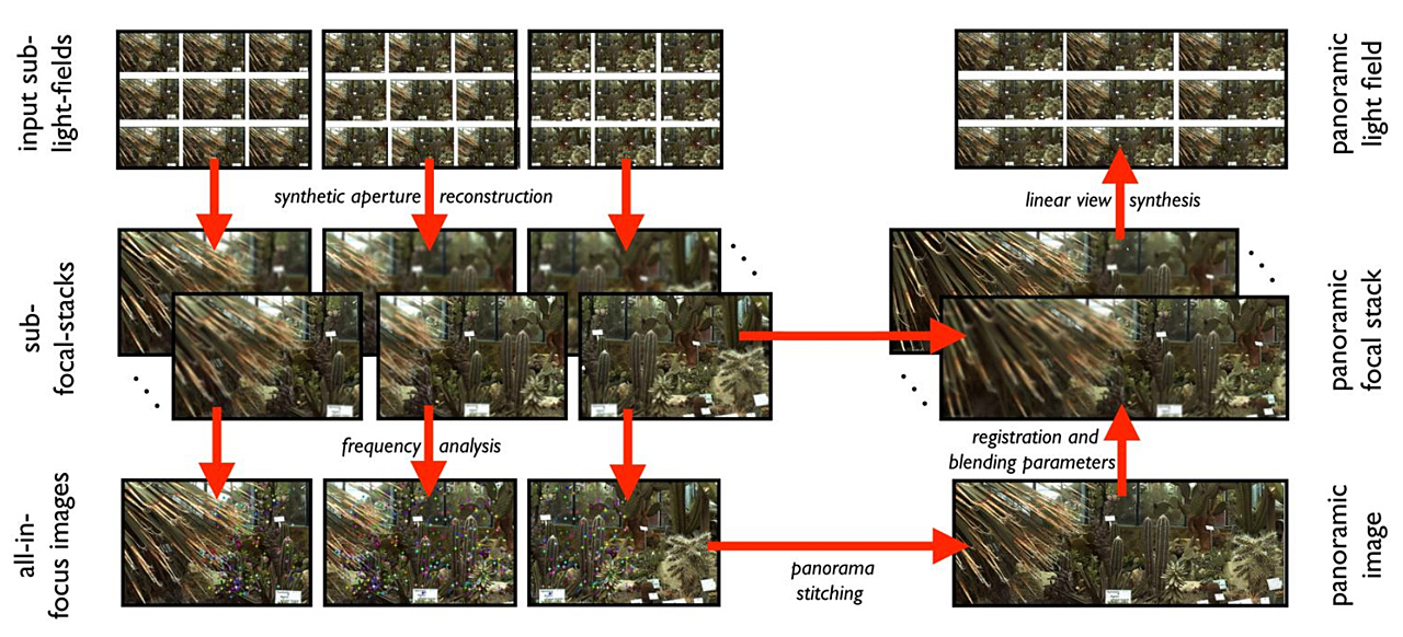 Overview: Creation process of a Panorama LightField Picture (picture: Birklbauer and Bimber 2012)