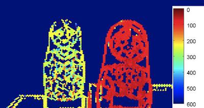 Eine Beispiel-Tiefenkarte aus Toshiba's LichtFeld Kamera-Modul zeigt die Entfernung zweier Figuren in Millimetern.