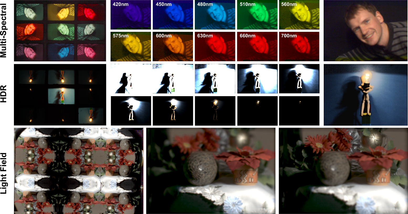 KaleidoCamera: Addon brings Light Field-, HDR-, and other Features to ordinary DSLRs (picture: Manakov et al.)