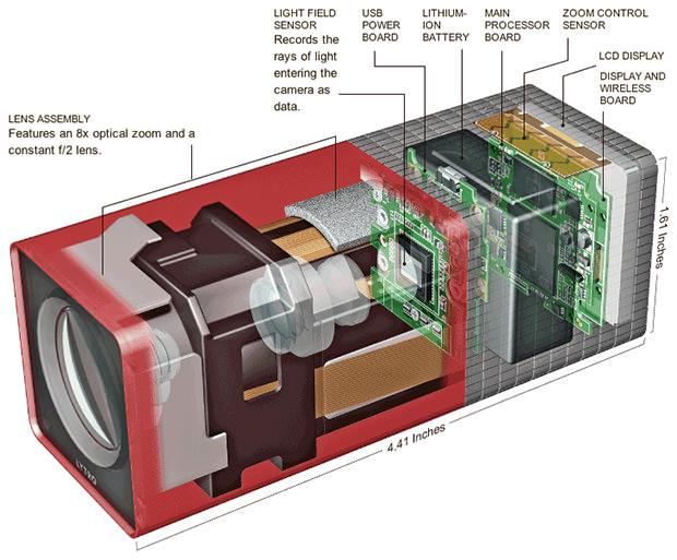 Lytro Specifications: A Deeper Look Inside | LightField Forum