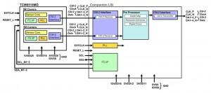 System Blockdiagramm: Toshiba TCM9518MD: Dual-Kameramodul mit Software Refokus für Smartphones (Bild: Toshiba)