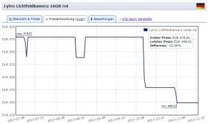 Lytro Preissturz in Europa: Lichtfeld-Kameras jetzt um bis zu 30 % günstiger