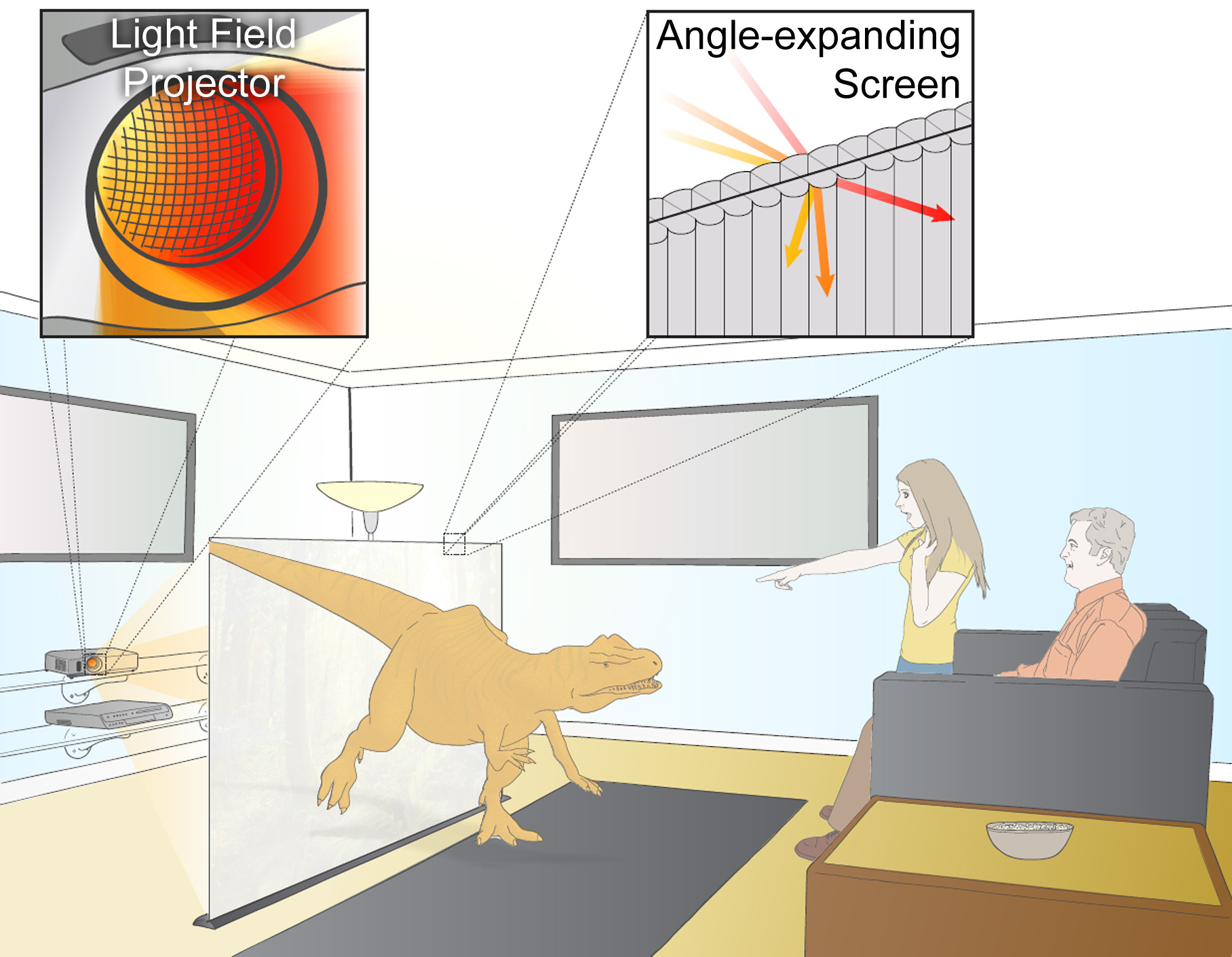 Illustration of concept. A light field projector, build using readily-available optics and electronics, emits a 4D light field onto a screen that expands the field of view so that observers on the other side of the screen can enjoy glasses-free 3D entertainment. No mechanically moving parts are used in either the projector or the screen. Additionally, the screen is completely passive, potentially allowing for the system to be scaled to significantly larger dimensions. (picture: MIT Media Lab, Camera Culture Group)
