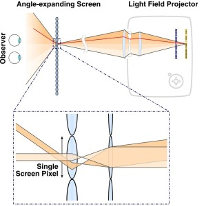 Overview of light field projection system. Two spatial light modulators synthesize a light field inside a projector (top right). The projection screen is composed of an array of angle-expanding pixels (bottom). Inspired by Keplerian telescopes, these pixels expand the field of view of the emitted light field for an observer on the other side of the screen.  (picture: MIT Media Lab, Camera Culture Group)