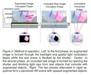 Computational Augmented Reality Eyeglasses, Fig. 3. The final augmented reality image (3) is formed by (1) display of the virtual object, (2) occluding the background from the augmented reality image. (image: Maimone & Fuchs, 2013)