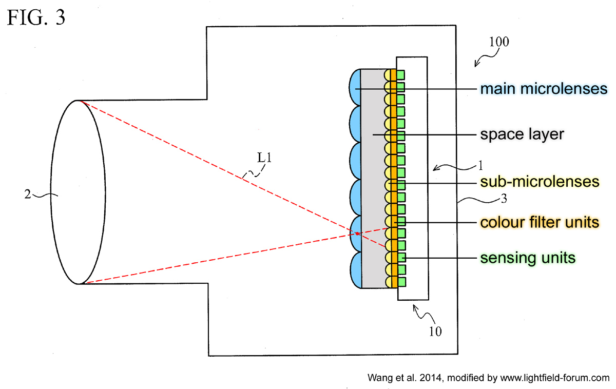 Fig. 3 from the patent application shows a schematic of a light field camera including the proposed single-piece light field sensor (picture modified from Wang et al., 2014)