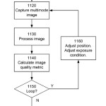 Fig. 11 from the patent application illustrates how the filter module position and exposure condition may be adjusted automatically. (picture: Shroff & Berkner 2014)