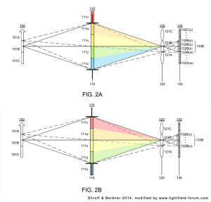 Ricoh Patents Dynamically Adjustable Multimode Lightfield Imaging System (Fig. modified from Shroff & Berkner 2014)