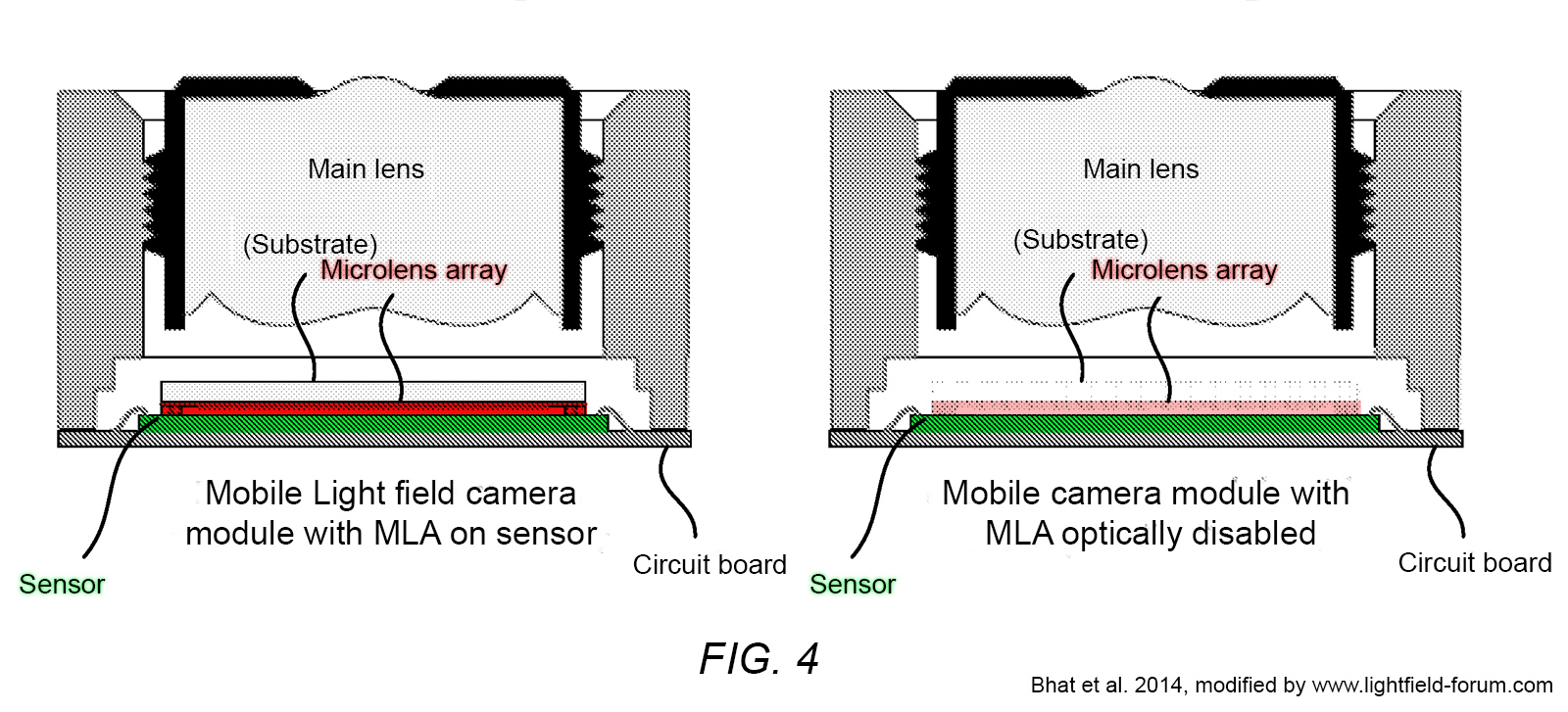 Fig. 4 from the patent application depicts an architecture for a light field camera suitable for mobile applications, wherein the MLA can be optically disabled to enable higher resolution 2D image capture. (modified after Bhat et al., 2014)