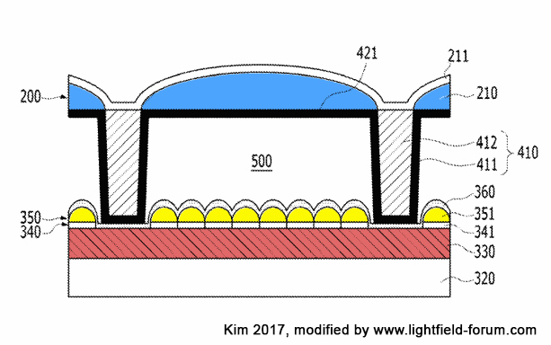 Patent: Integrated Light Field Sensor on a Chip (Figure by Kim 2017, modified by www.lightfield-forum.com)