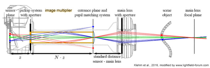 K-Lens patent appllication figure, illustrating the use of mirrors (Image Multiplier, orange) to capture light field images (image modified from Klehm et al., 2016)