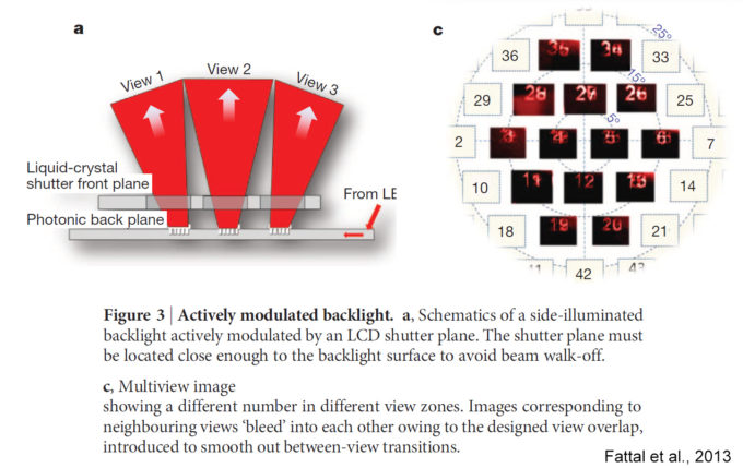 Figure illustrating how diffraction gratings can send different images to various angles from the same display plane. (modified from: Fattal et al., 2013)