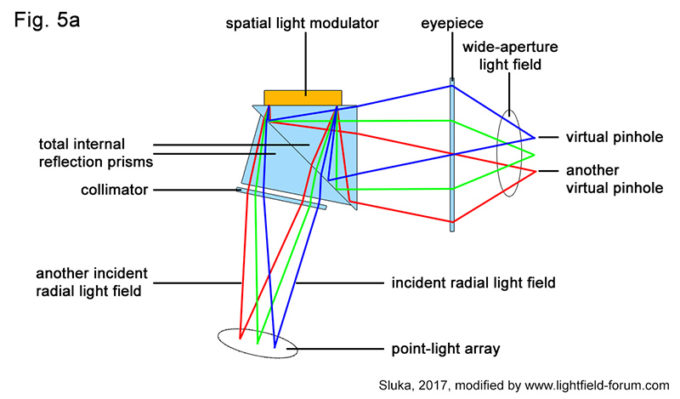 Patent: How CREAL3D Light Field Display Works Without a Microlens Array. Fig. 5a from the patent application shows how several pin-hole aperture light fields are modulated by a spatial light modulatorto form one main light field (picture: modified after Sluka, 2017).
