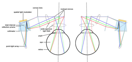 Patent: How CREAL3D Light Field Display Works Without a Microlens Array. Fig. 9 from the patent application shows how the technology could be used for an augmented reality headset. (picture: modified after Sluka, 2017)
